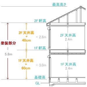 2階建て家屋の高さ